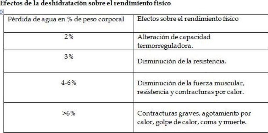 efectos-deshidratacion